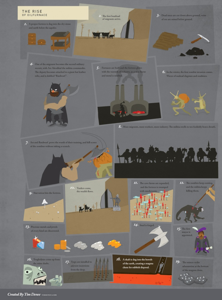 The Dwarf Fortress Thread - Page 4 The_ri10
